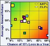 Probability of loss