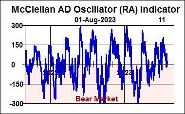 McClellan AD Oscillator