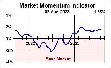 Market Momentum Indicator