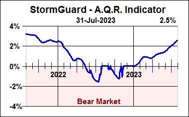 StormGuard-AQR Indicator