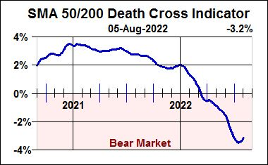 Death Cross Indicator