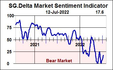 Delta Sentiment Indicator