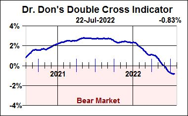 Dr. Don's Double Cross Indicator