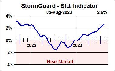 StormGuard-Std. Indicator