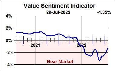 Value Sentiment Indicator